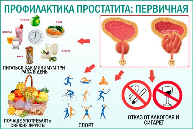 Диета при бактериальном простатите