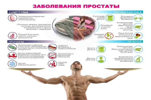 Хронический простатит лечение диет солевые ванны простатит